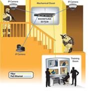 Combat Training Facility IP Camera Monitoring